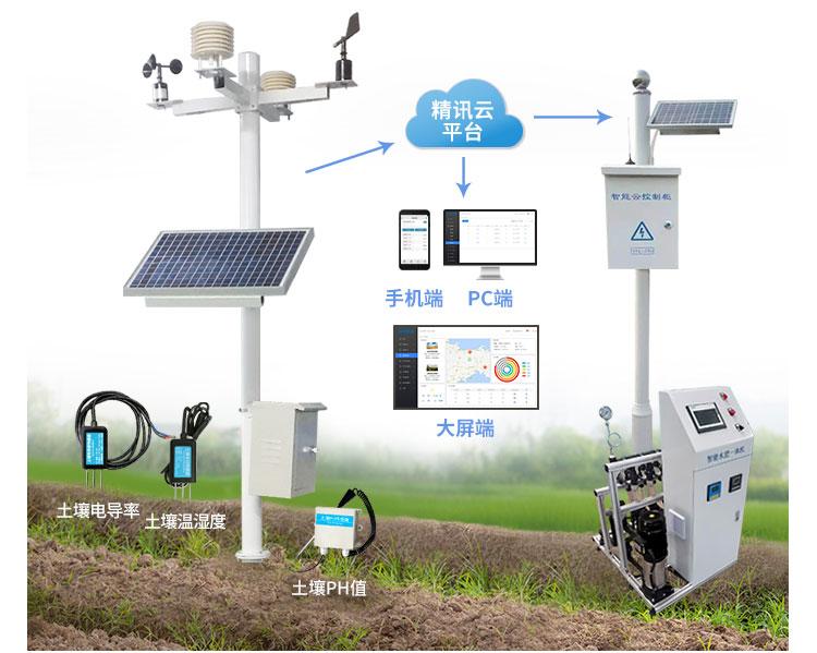 自动灌溉系统组成